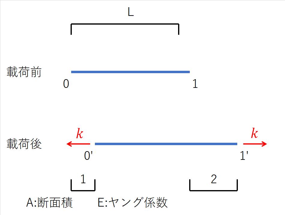 例題1の図