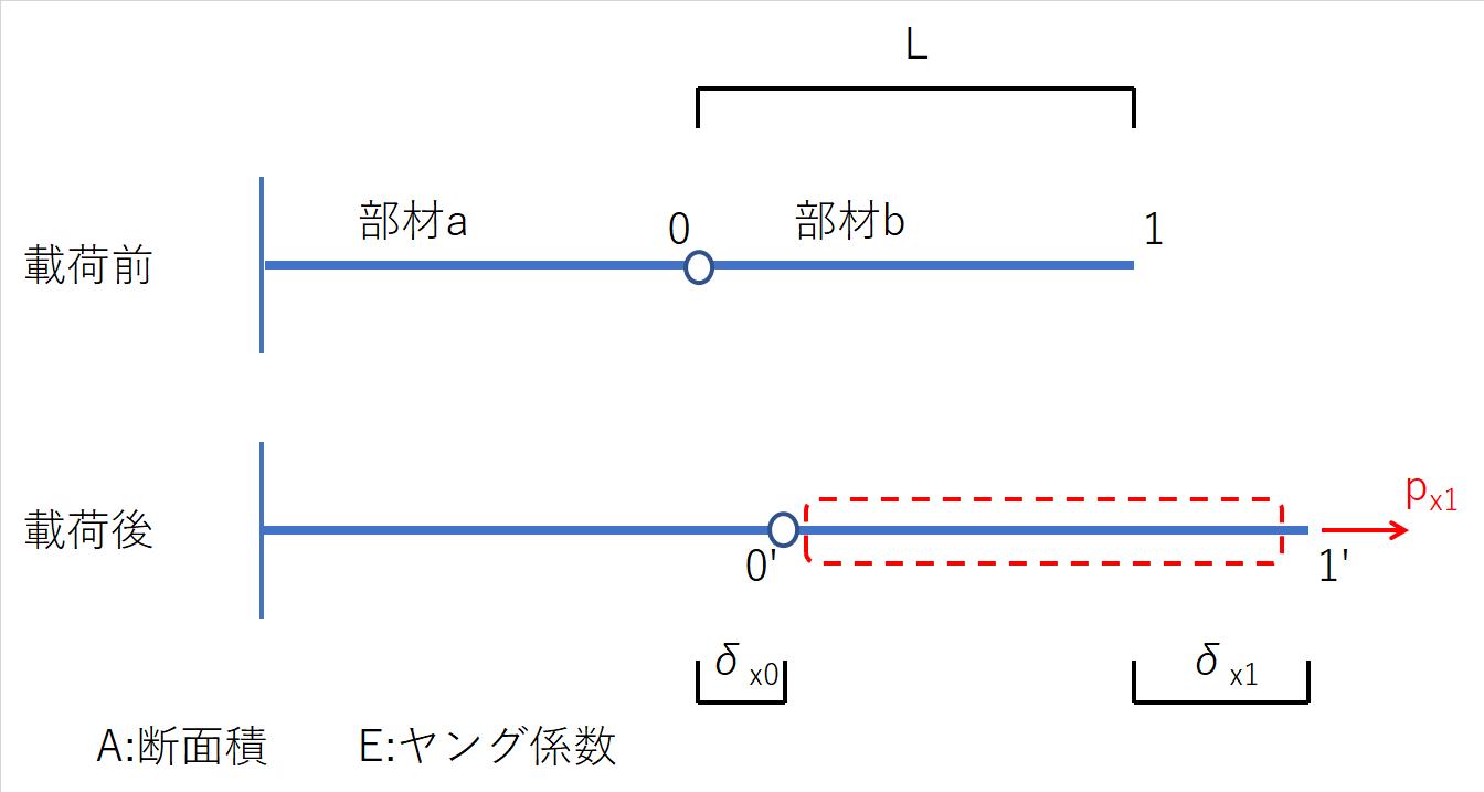 直列バネの図