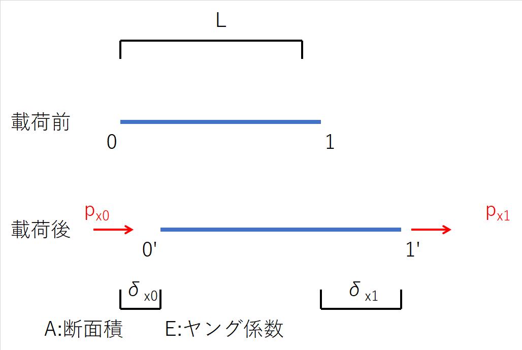 トラス部材の力の釣り合いと節点変位の関係