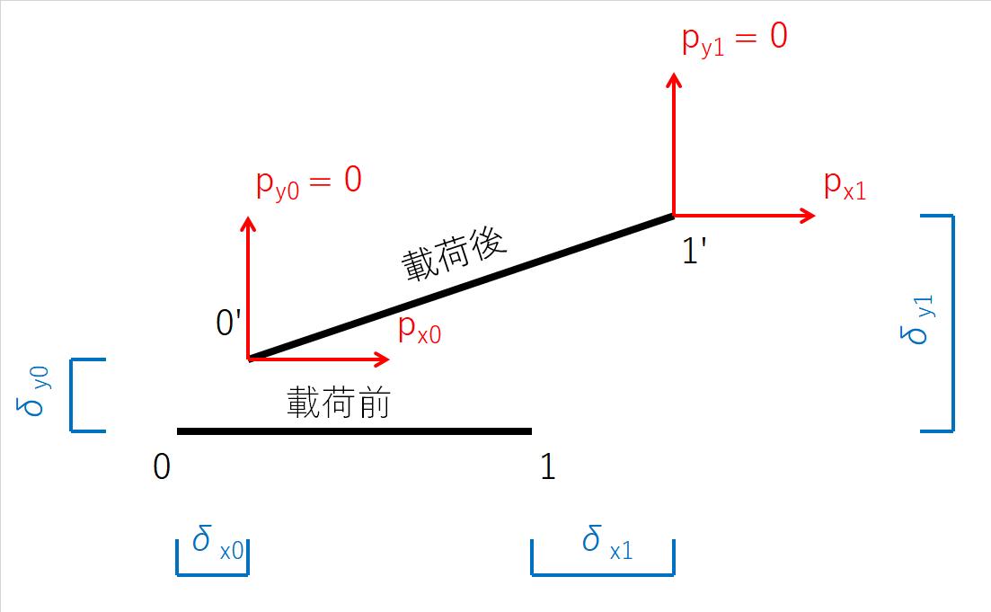 部材の直交方向を考慮した外力と節点変位の関係