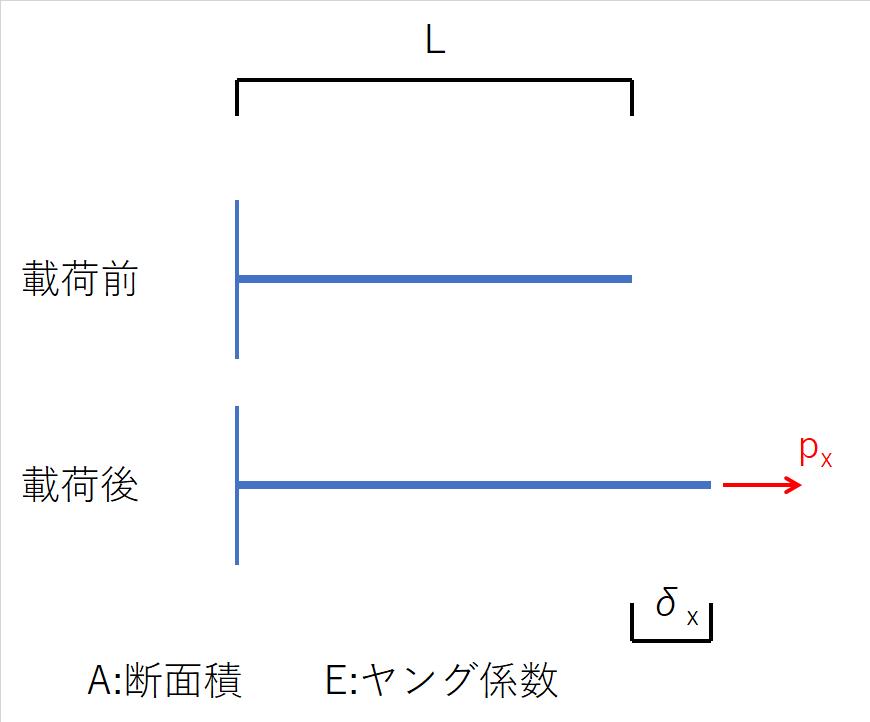 部材の軸力と伸びの関係