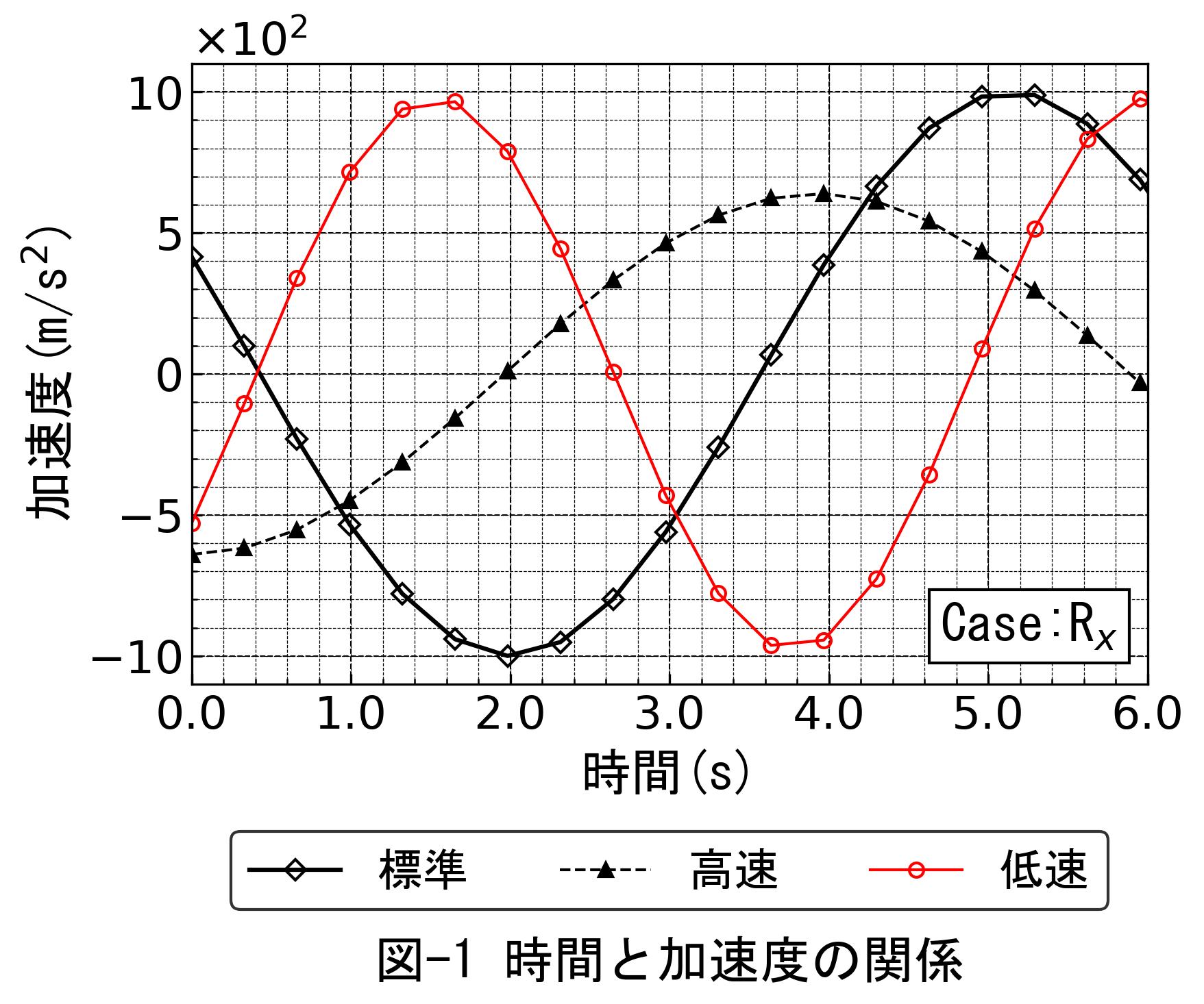 matplotlibグラフ出力例1