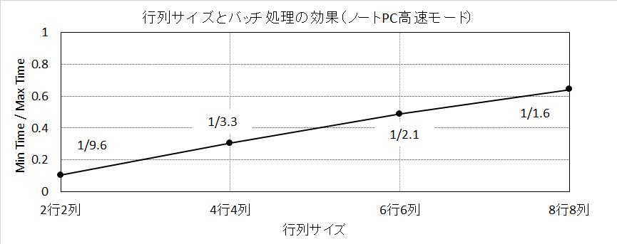 行列サイズとバッチ処理の効果(ノートPC高速モード)
