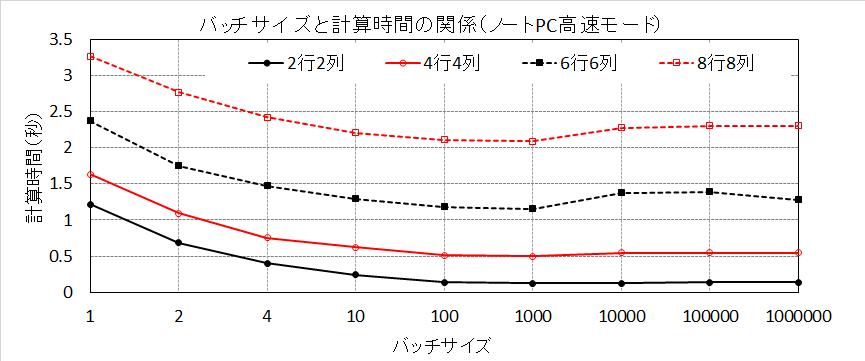 バッチサイズと計算時間の関係(ノートPC高速モード)