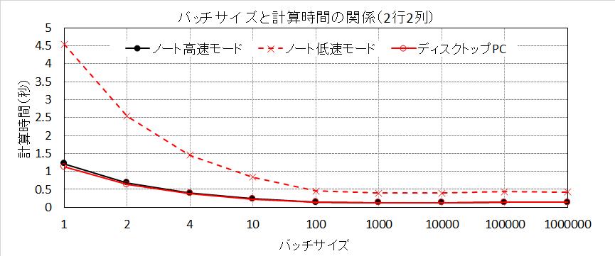 バッチサイズと計算時間の関係(2行2列)