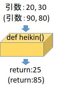 def関数のオブジェクト