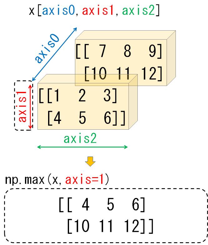 3次元配列のaxis1