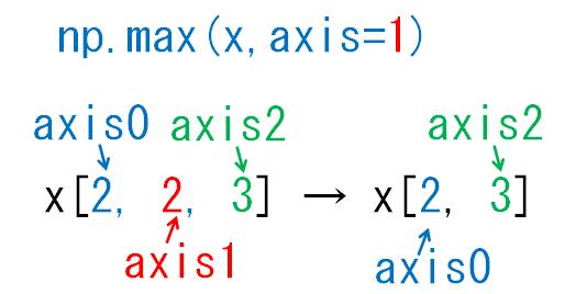 どの次元が減るのかaxis1_3次元配列
