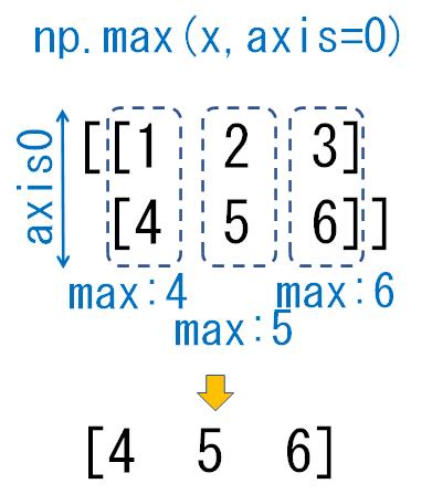 2次元配列のaxis0