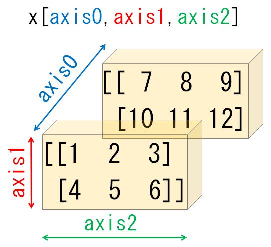3次元配列とaxis