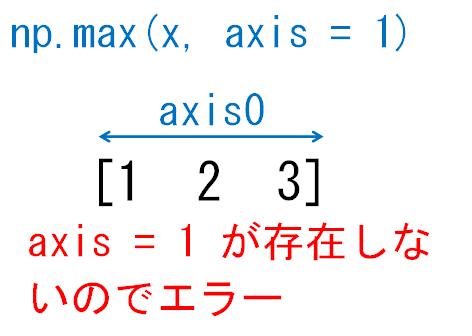 1次元配列のaxis1