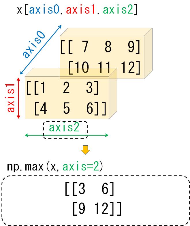 3次元配列のaxis2