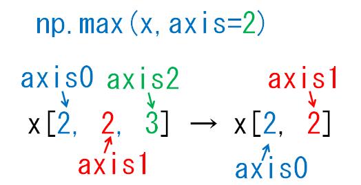 どの次元が減るのかaxis2_3次元配列