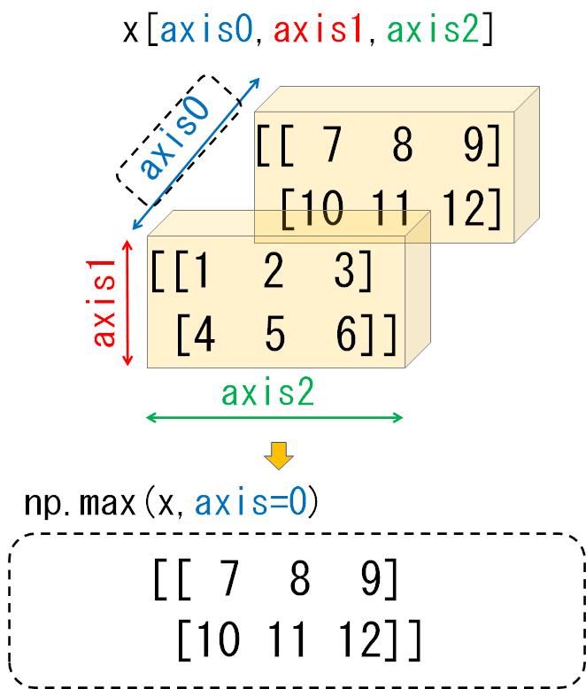 3次元配列のaxis0