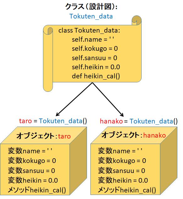 クラスのオブジェクトのイメージ図