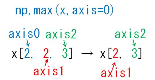 どの次元が減るのかaxis0_3次元配列
