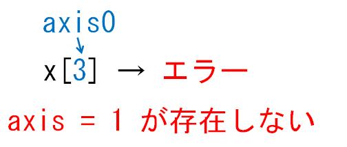 どの次元が減るのかaxis1_1次元配列