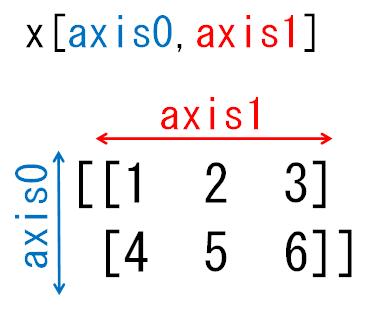 2次元配列とaxis