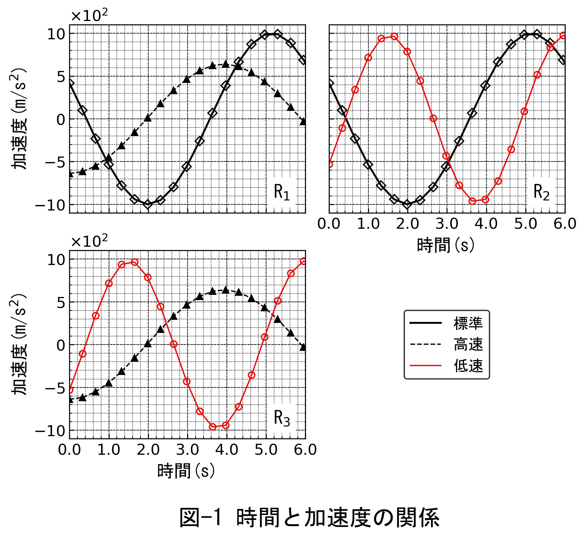 複数のグラフの出力画像