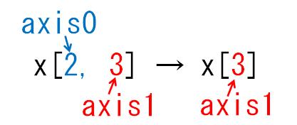 どの次元が減る_axis0