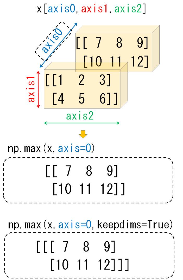 3次元配列のaxis0_比較