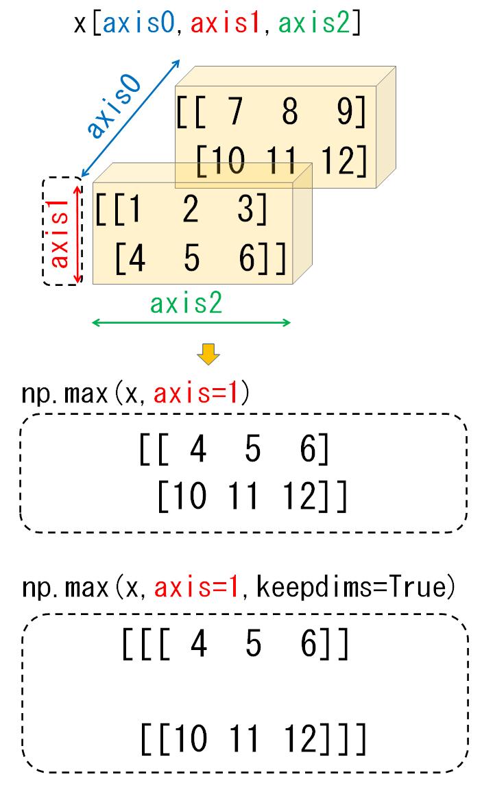 3次元配列のaxis1_比較