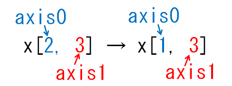 どの次元が減る_axis0_keepdims