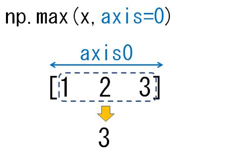 1次元配列のaxis0