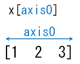 1次元配列とaxis