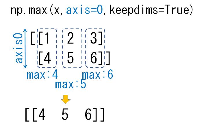 2次元配列のaxis0_keepdims