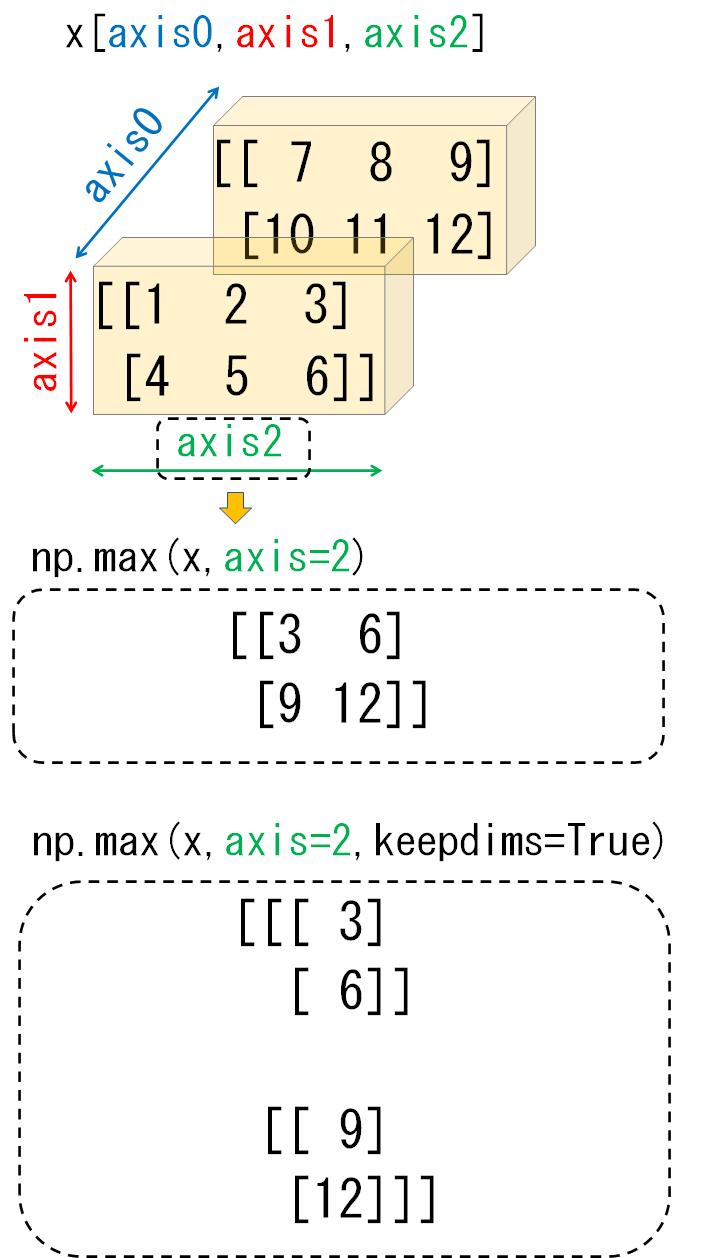 3次元配列のaxis2_比較