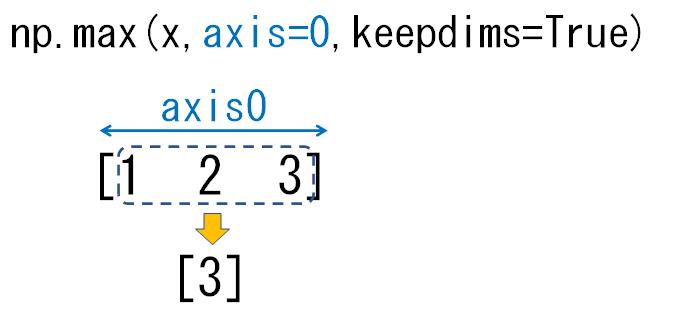 1次元配列のaxis0_keepdims
