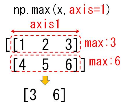 2次元配列のaxis1