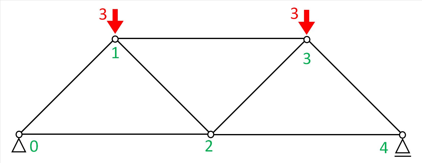 サンプル2の荷重条件