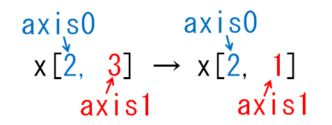 どの次元が減る_axis1_keepdims