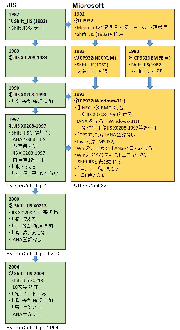 Shift_JISの変遷