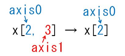 どの次元が減る_axis1