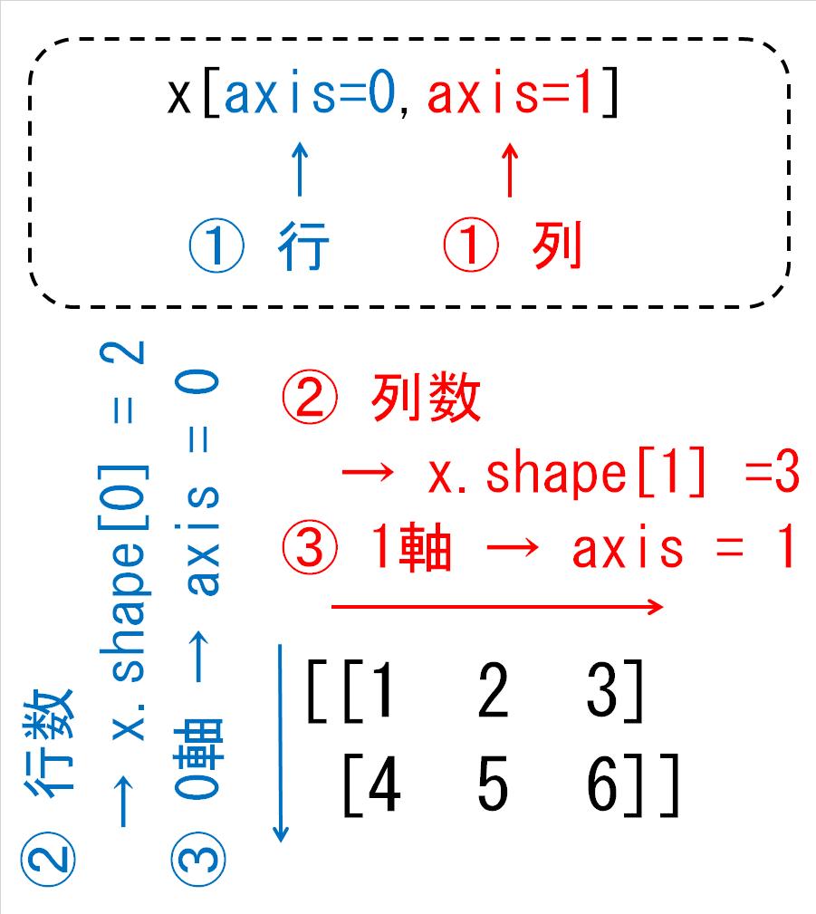 NumPy2次元配列の用語の定義