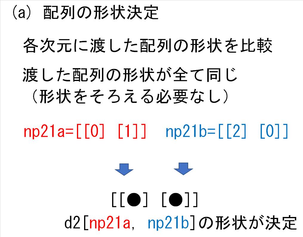13_d2の各次元にnp21_形状決定