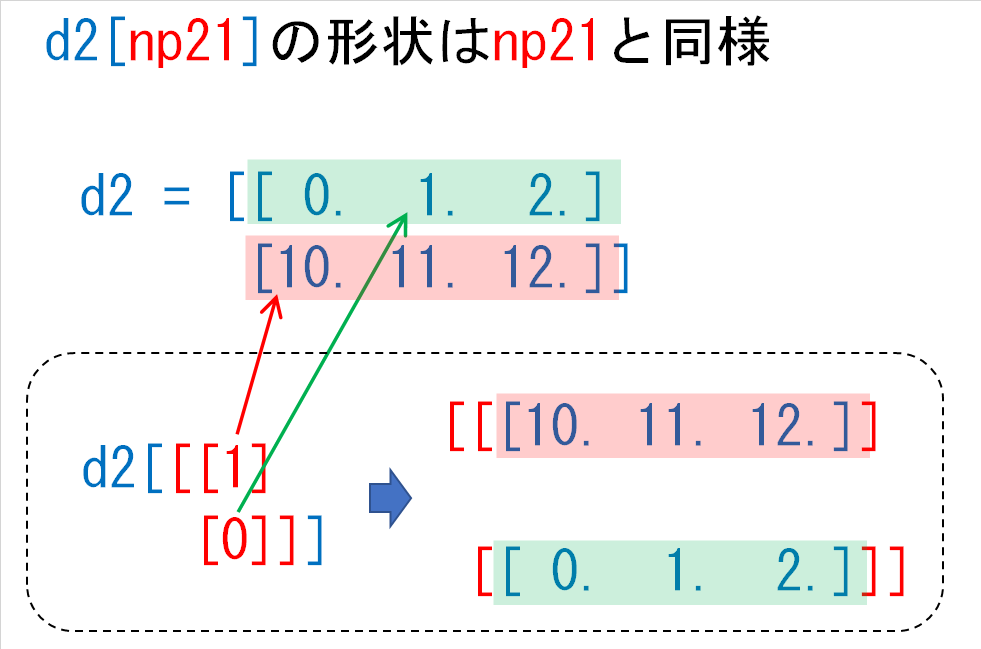 d2np21の結果