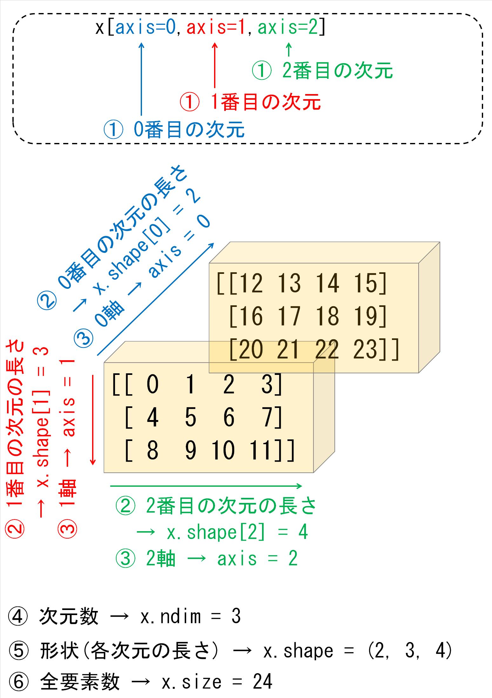 NumPy3次元配列の用語の定義