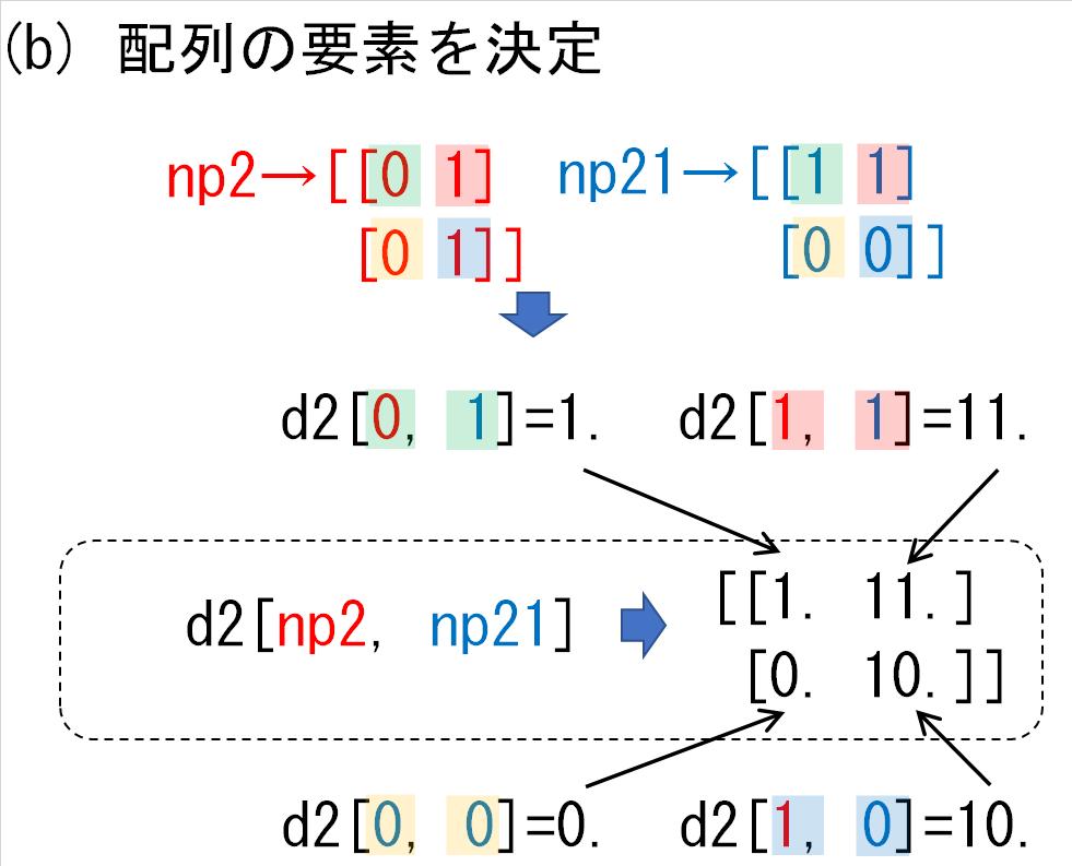 20_d2の各次元にnp2とnp21_要素決定