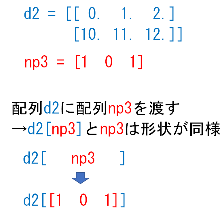 d2np3とnp3は形状が同様