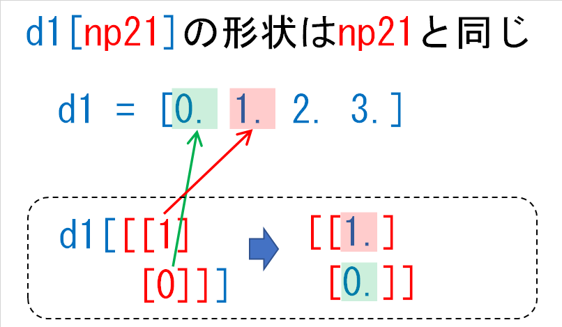 d1np21の結果