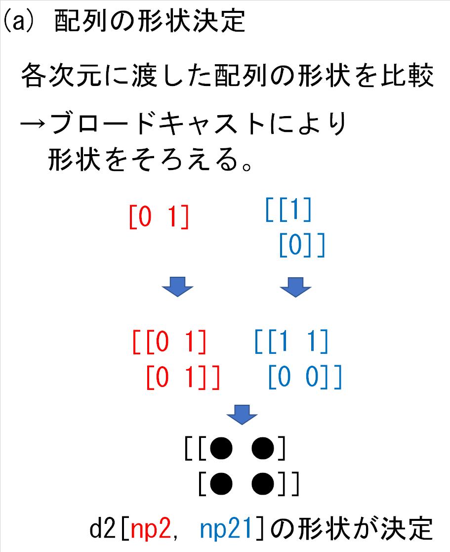 19_d2の各次元にnp2とnp21_形状決定