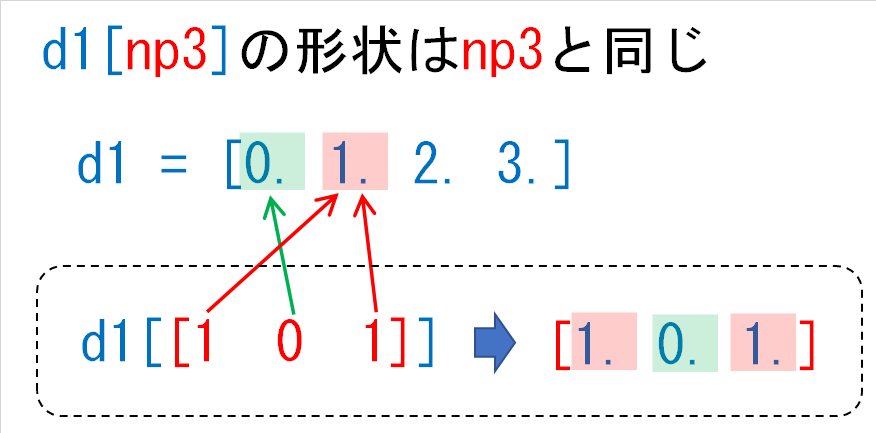 d1np3の結果