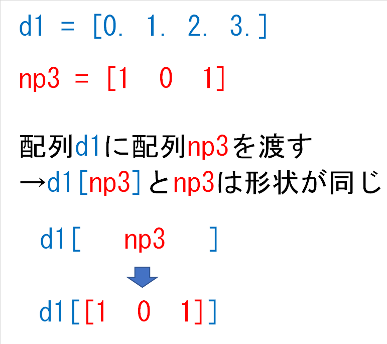 d1np3とnp3は形状が同じ
