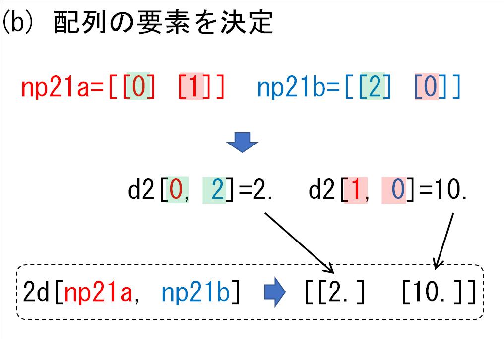 14_d2の各次元にnp21_要素決定