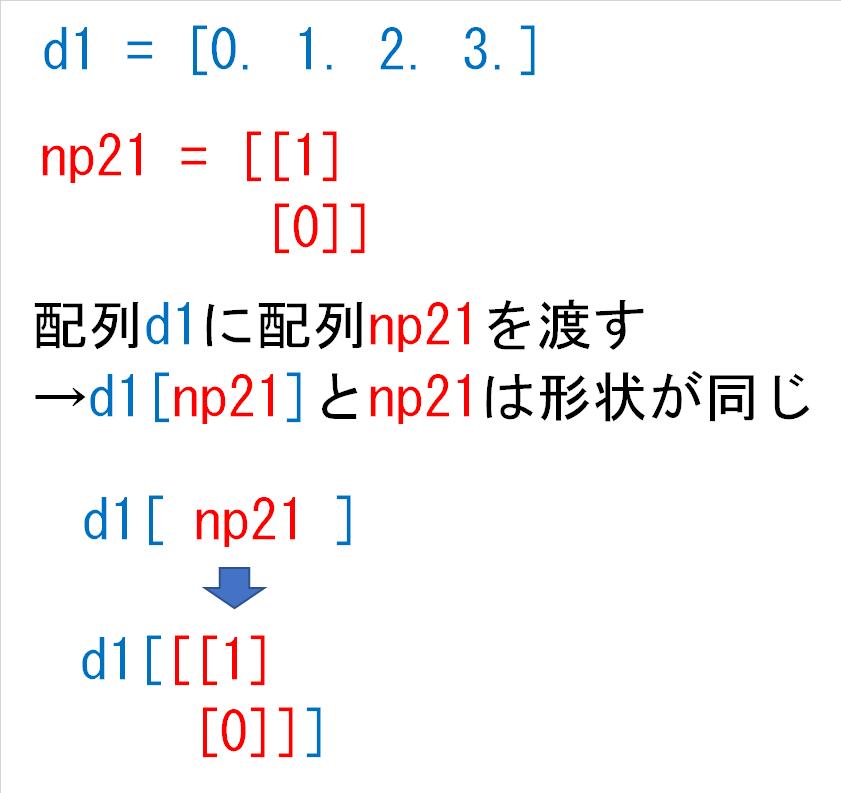 d1np21とnp21は形状が同じ