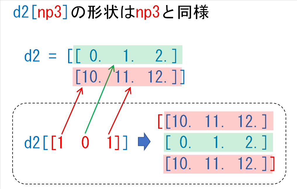 d2np3の結果